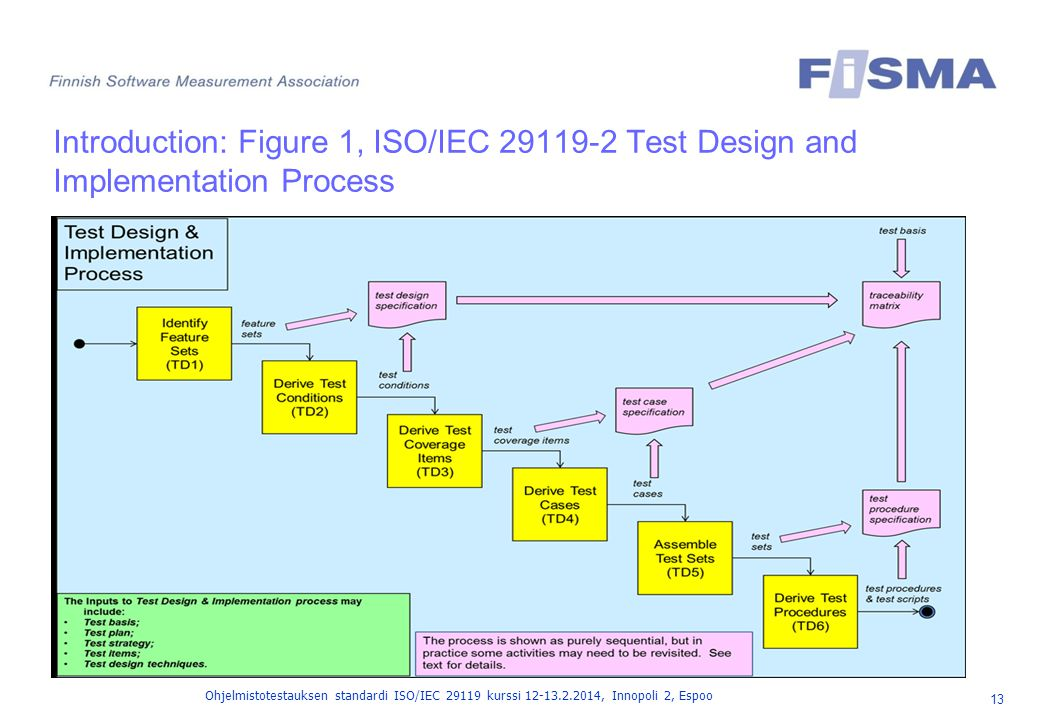 Introduction: Figure 1, ISO/IEC 29119-2 Test Design and Implementation Process