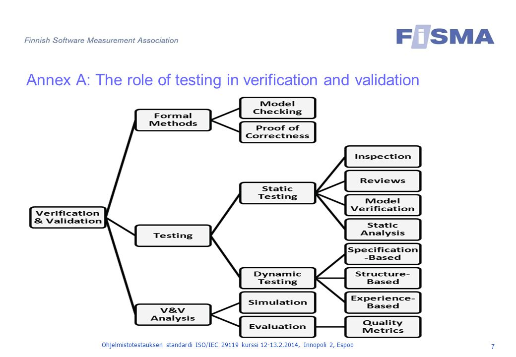Annex A: The role of testing in verification and validation