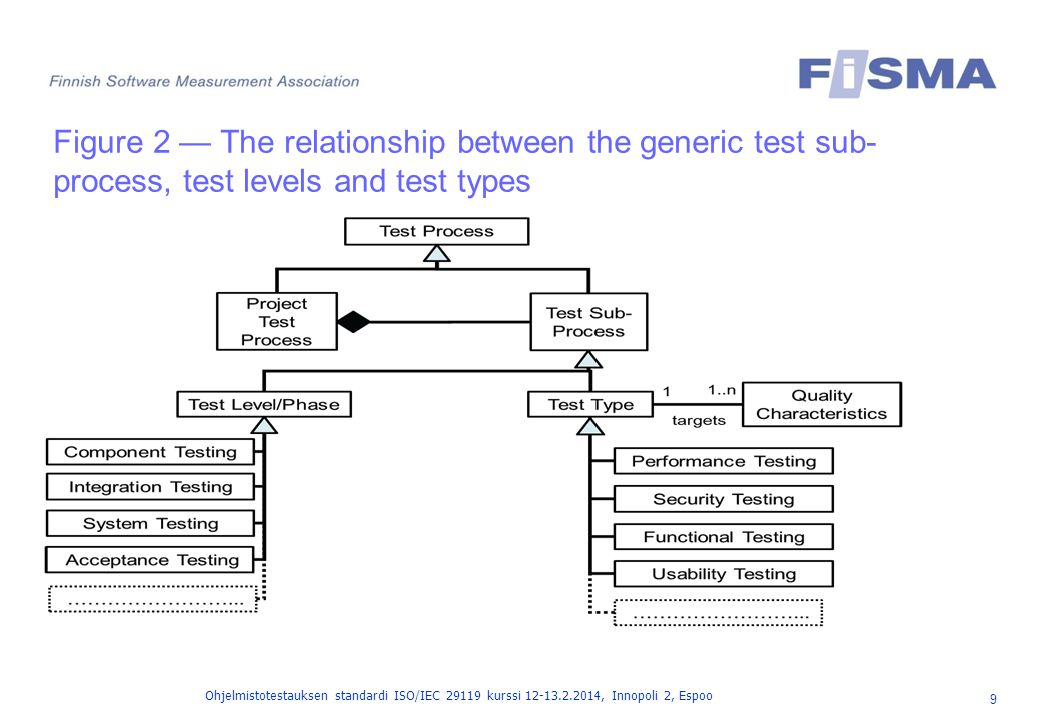 Figure 2 — The relationship between the generic test sub-process, test levels and test types