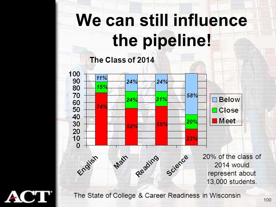 We can still influence the pipeline!