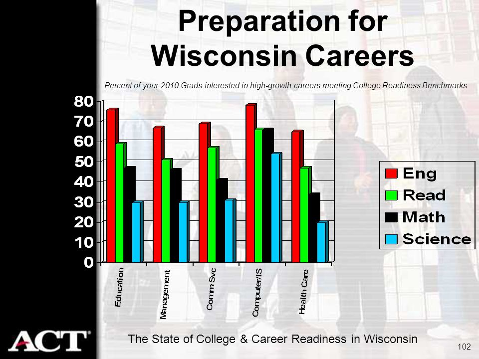 Preparation for Wisconsin Careers