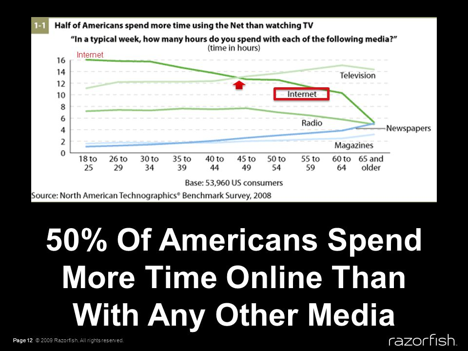 50% Of Americans Spend More Time Online Than With Any Other Media