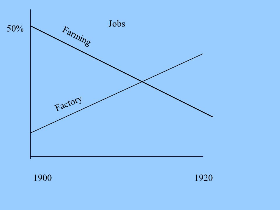Jobs 50% Farming Factory 1900 1920