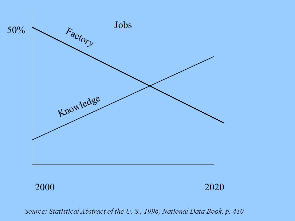Jobs 50% Factory Knowledge 2000 2020
