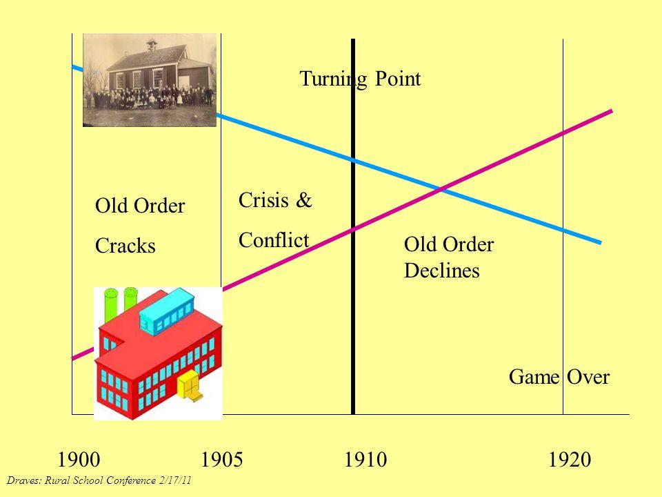 Turning Point Crisis & Old Order Conflict Cracks Old Order Declines