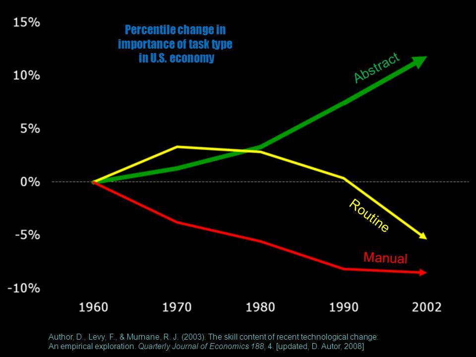 Percentile change in importance of task type in U.S. economy