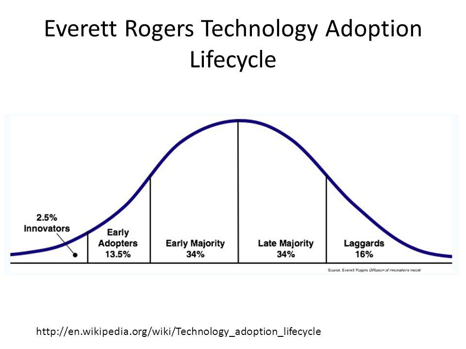 Everett Rogers Technology Adoption Lifecycle