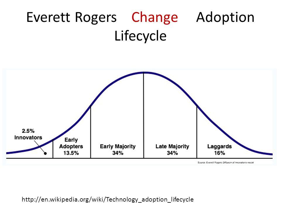 Everett Rogers Change Adoption Lifecycle