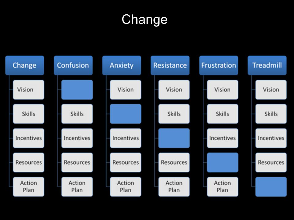 Change Basado en Edorigami