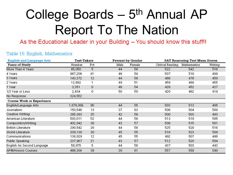 College Boards – 5th Annual AP Report To The Nation