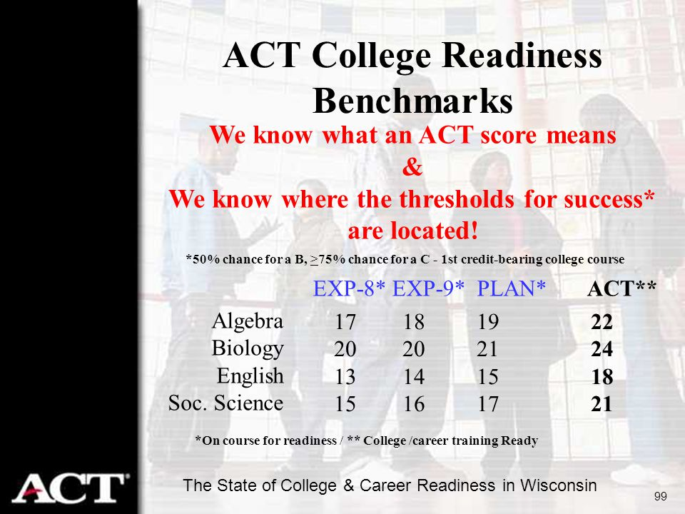 ACT College Readiness Benchmarks
