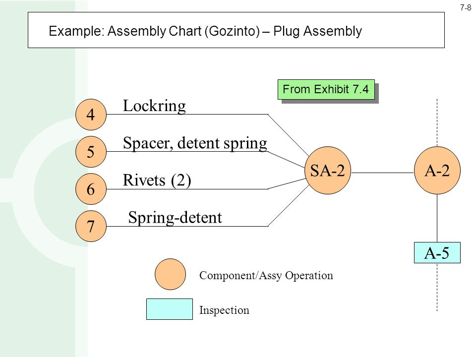 Example: Assembly Chart (Gozinto) – Plug Assembly