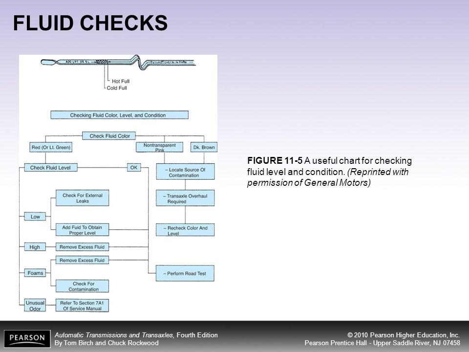FLUID CHECKS FIGURE 11-5 A useful chart for checking fluid level and condition.