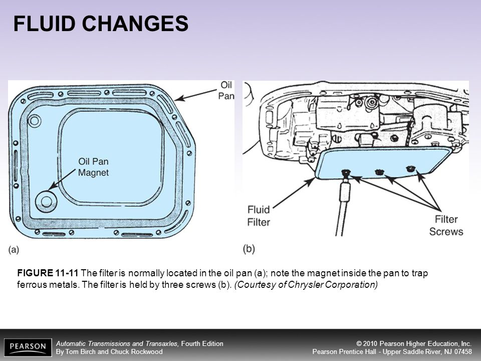 FLUID CHANGES
