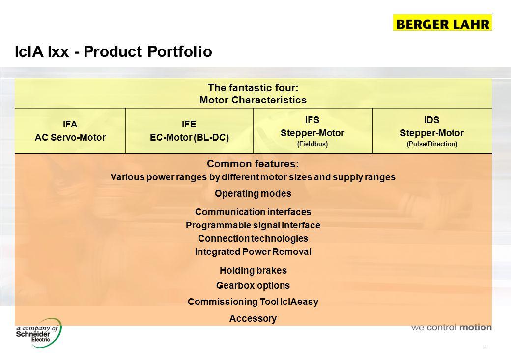 IclA Ixx - Product Portfolio