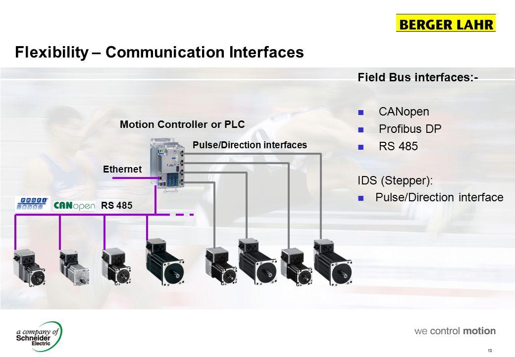 Flexibility – Communication Interfaces