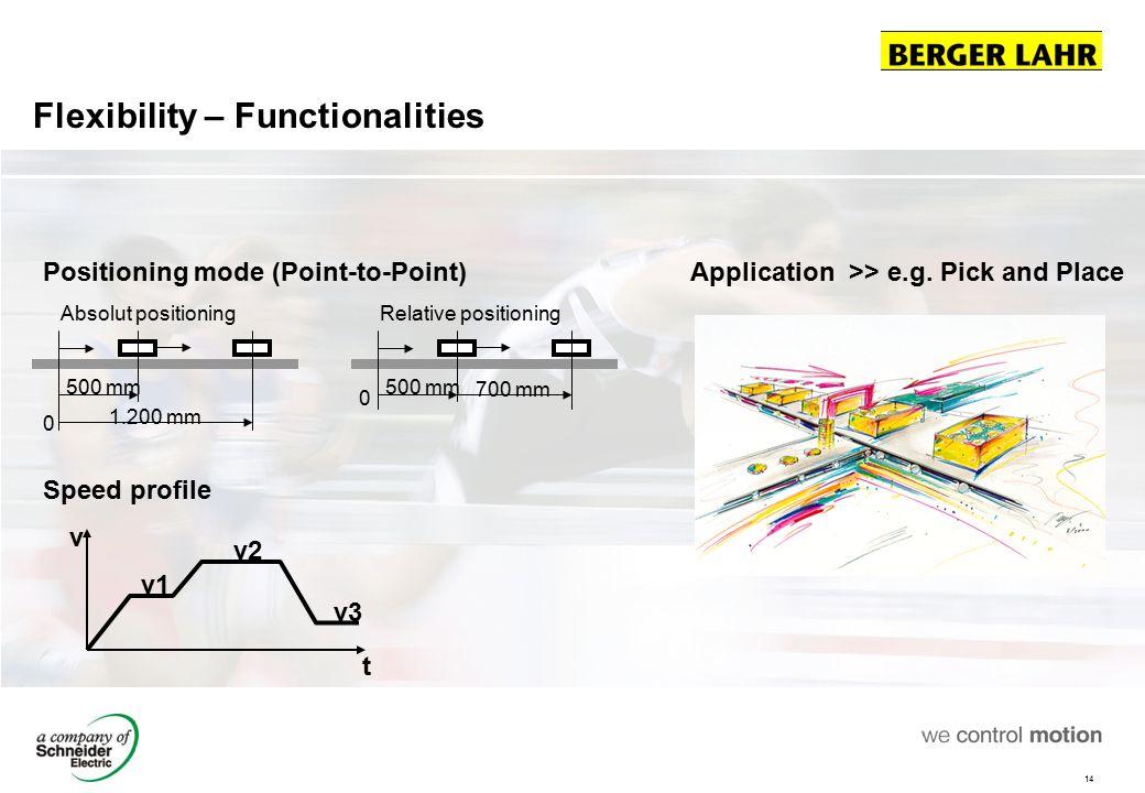 Flexibility – Functionalities