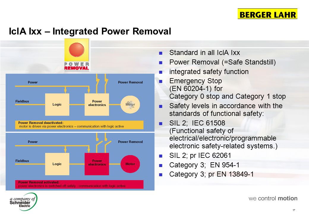IclA Ixx – Integrated Power Removal