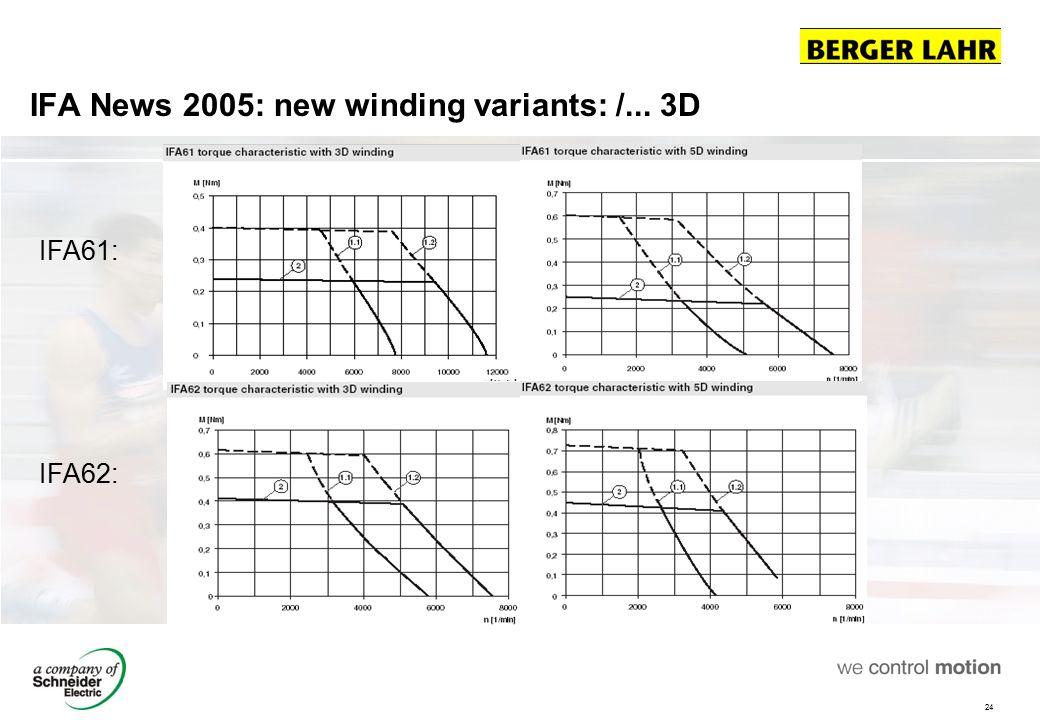 IFA News 2005: new winding variants: /... 3D