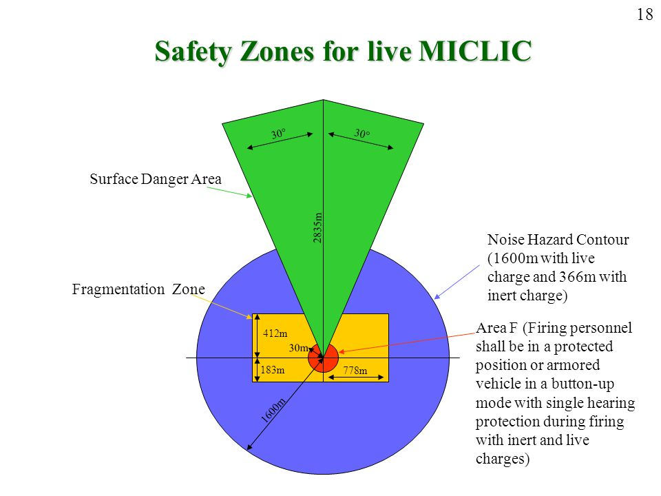 Safety Zones for live MICLIC