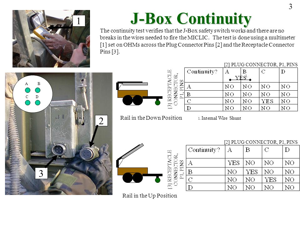 3 J-Box Continuity. 1. The continuity test verifies that the J-Box safety switch works and there are no.