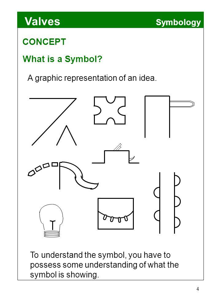CONCEPT What is a Symbol Symbology