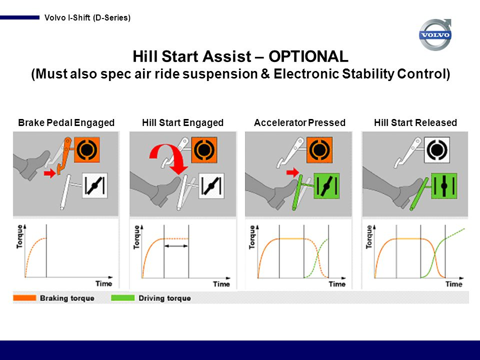Hill Start Assist – OPTIONAL (Must also spec air ride suspension & Electronic Stability Control)