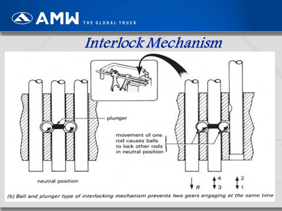 Interlock Mechanism