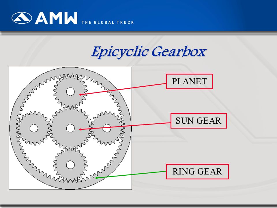 Epicyclic Gearbox PLANET SUN GEAR RING GEAR