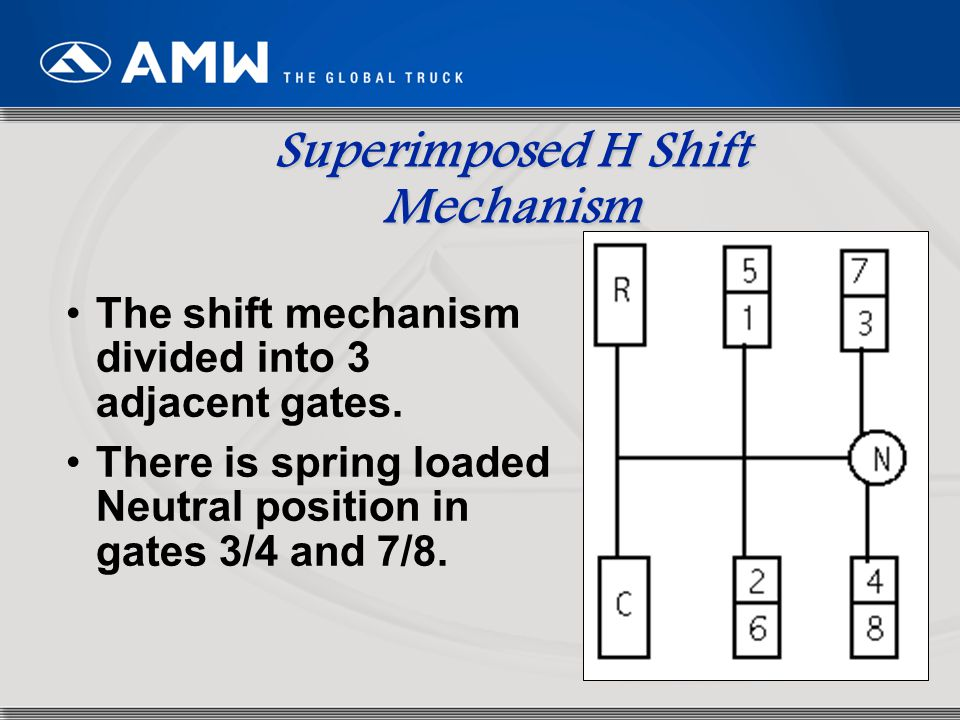 Superimposed H Shift Mechanism