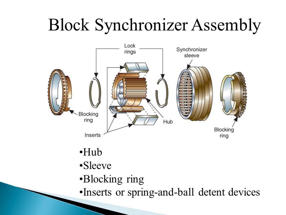 Block Synchronizer Assembly