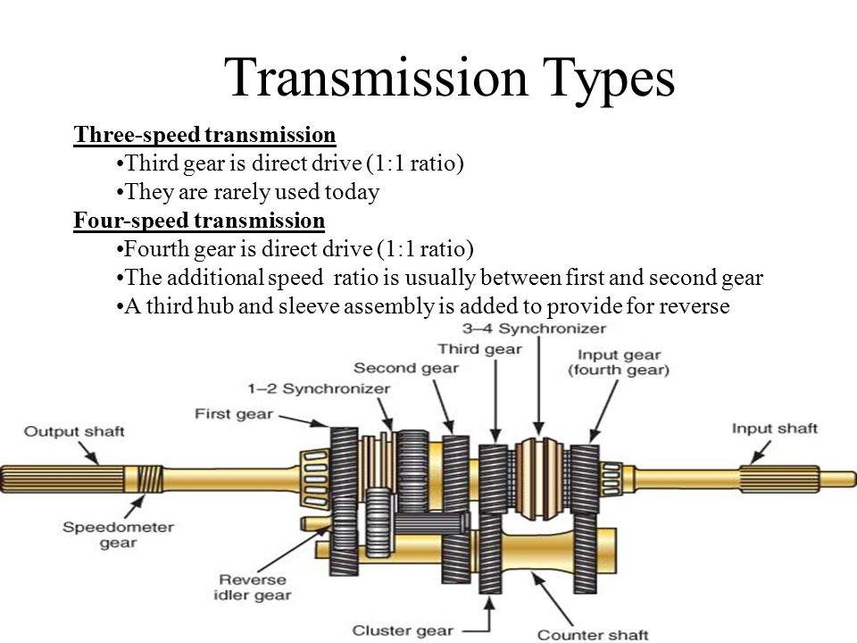 Transmission Types Three-speed transmission