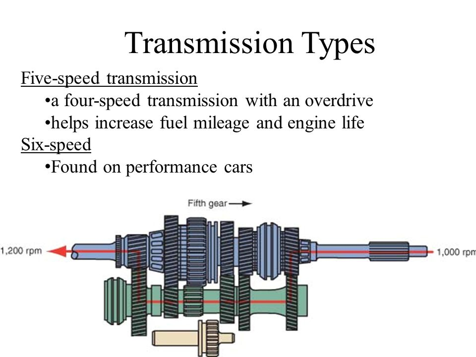 Transmission Types Five-speed transmission
