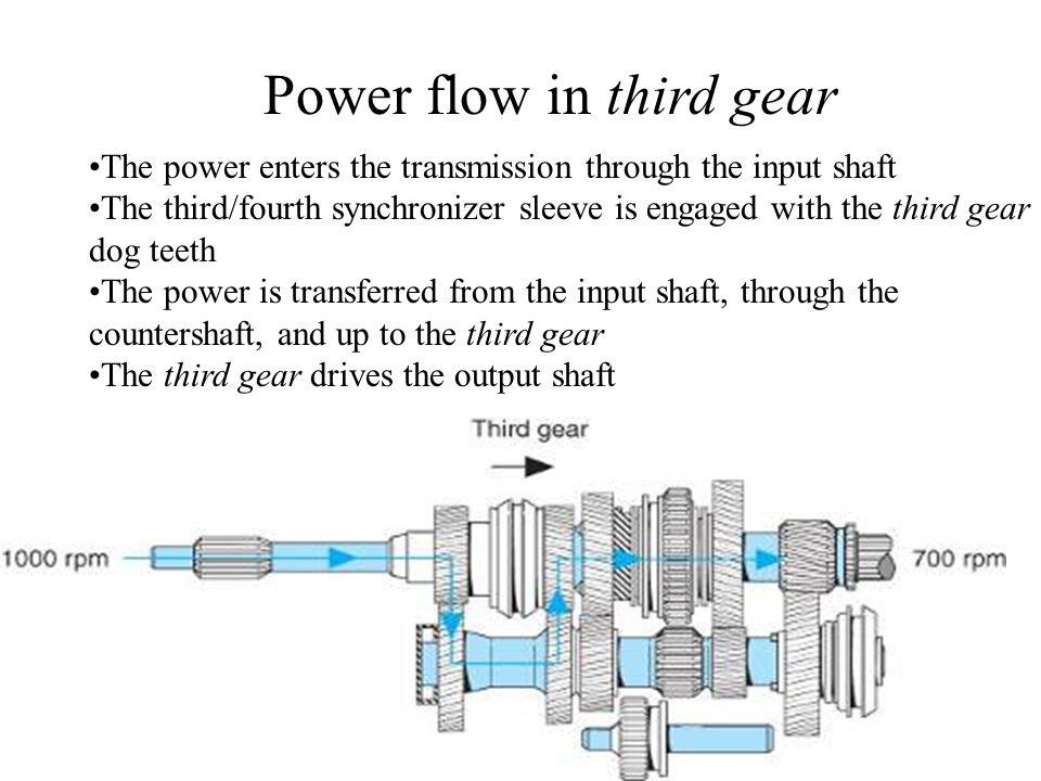 Power flow in third gear