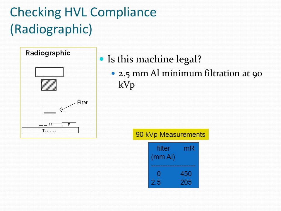 Checking HVL Compliance (Radiographic)