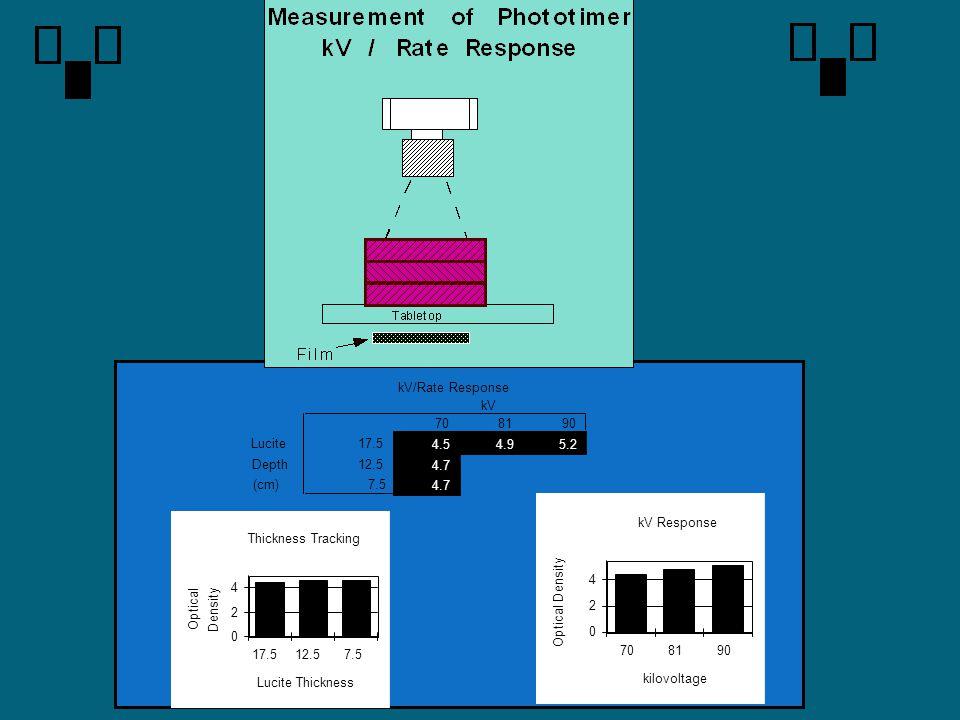 kV/Rate Response kV. 70. 81. 90. Lucite. 17.5. 4.5. 4.9. 5.2. Depth. 12.5. 4.7. (cm) 7.5.