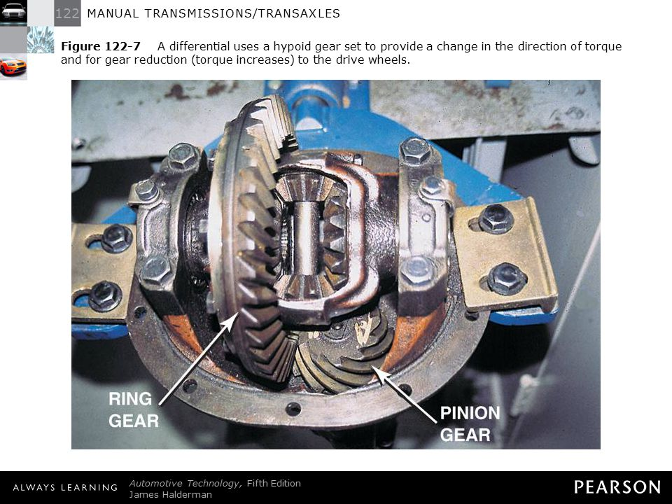 Figure 122-7 A differential uses a hypoid gear set to provide a change in the direction of torque and for gear reduction (torque increases) to the drive wheels.
