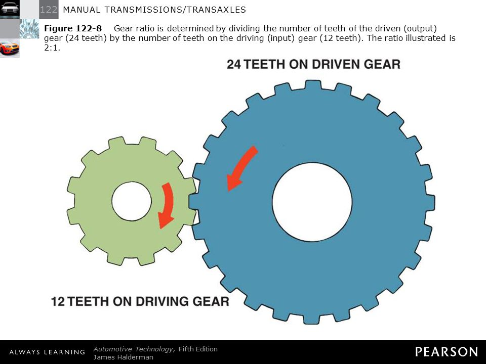 Figure 122-8 Gear ratio is determined by dividing the number of teeth of the driven (output) gear (24 teeth) by the number of teeth on the driving (input) gear (12 teeth). The ratio illustrated is 2:1.