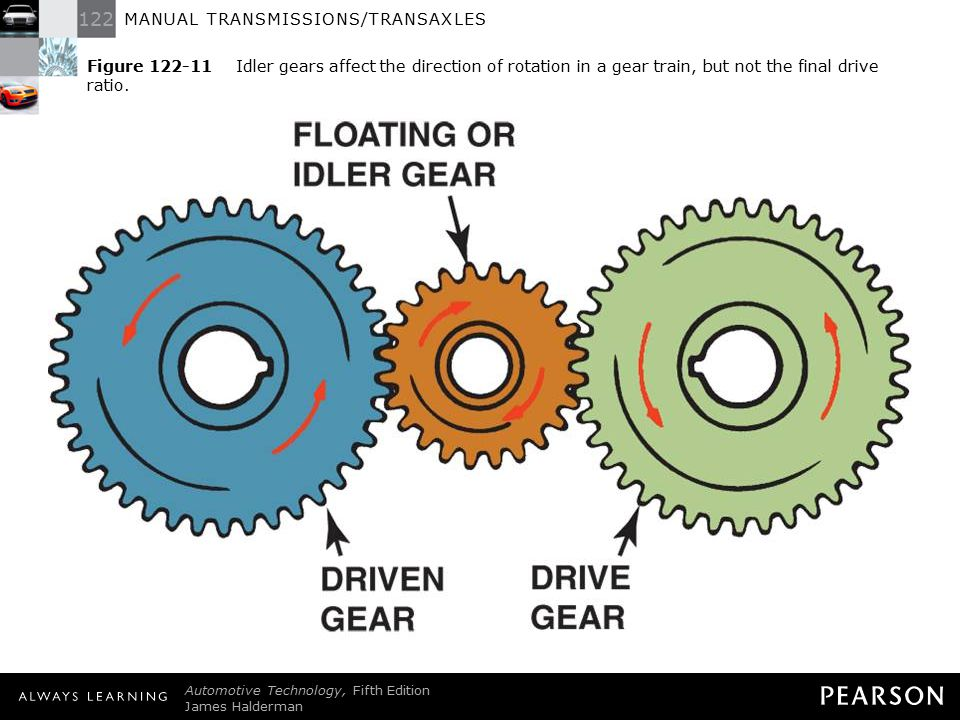 Figure 122-11 Idler gears affect the direction of rotation in a gear train, but not the final drive ratio.