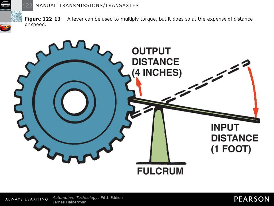 Figure 122-13 A lever can be used to multiply torque, but it does so at the expense of distance or speed.