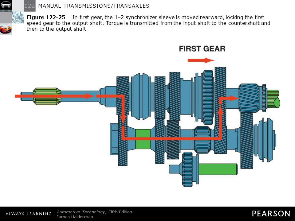 Figure 122-25 In first gear, the 1–2 synchronizer sleeve is moved rearward, locking the first speed gear to the output shaft. Torque is transmitted from the input shaft to the countershaft and then to the output shaft.