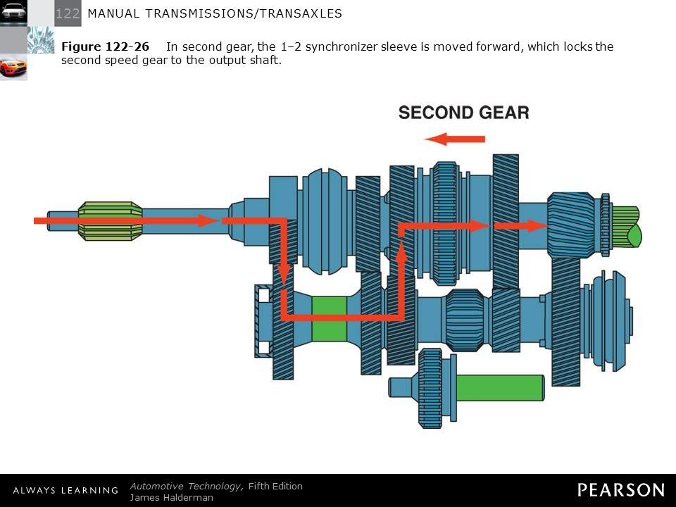 Figure 122-26 In second gear, the 1–2 synchronizer sleeve is moved forward, which locks the second speed gear to the output shaft.