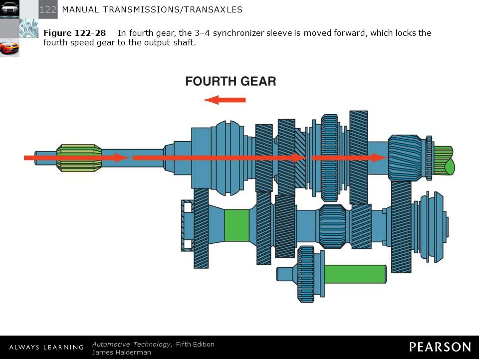 Figure 122-28 In fourth gear, the 3–4 synchronizer sleeve is moved forward, which locks the fourth speed gear to the output shaft.