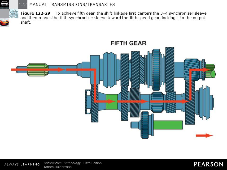 Figure 122-29 To achieve fifth gear, the shift linkage first centers the 3–4 synchronizer sleeve and then moves the fifth synchronizer sleeve toward the fifth speed gear, locking it to the output shaft.