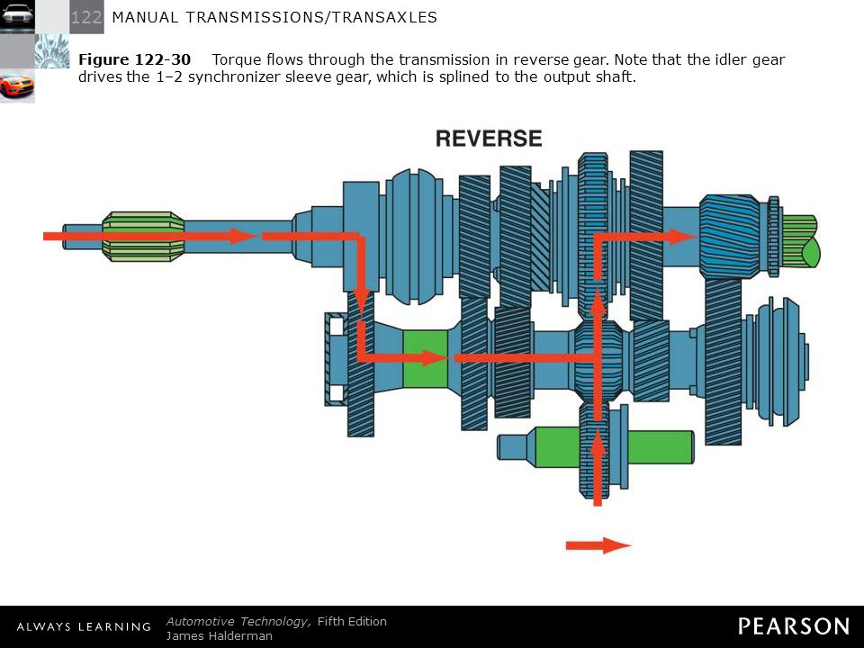 Figure 122-30 Torque flows through the transmission in reverse gear
