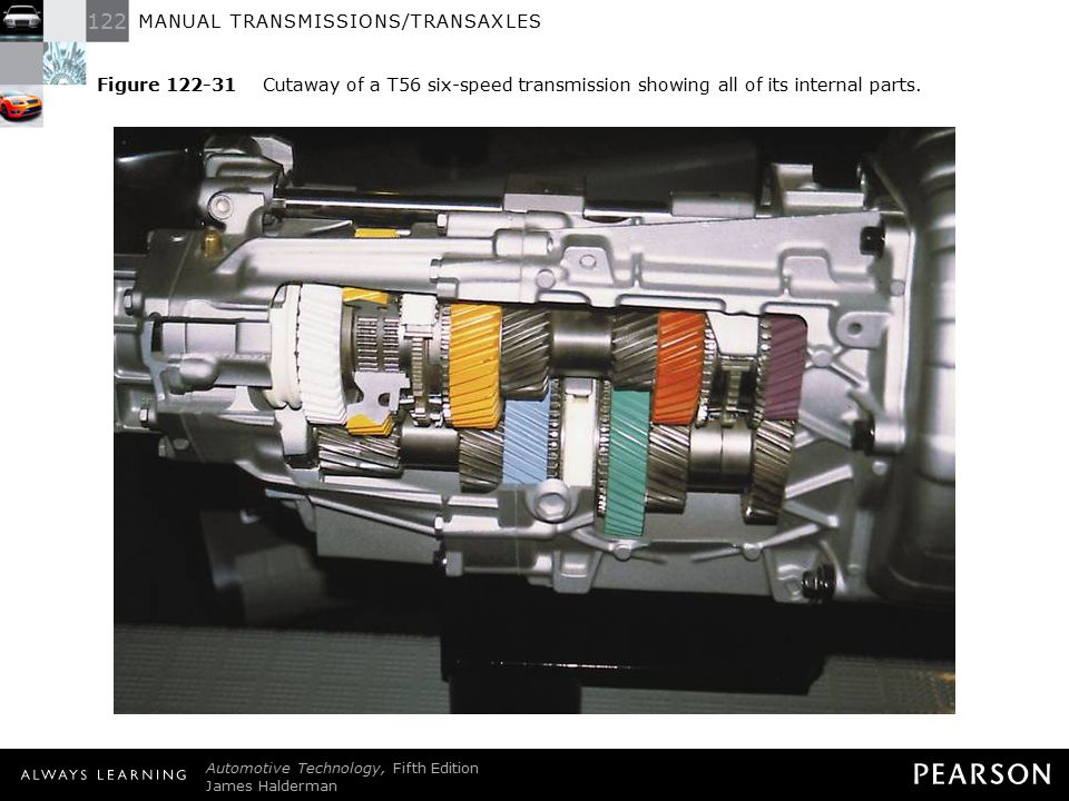 Figure 122-31 Cutaway of a T56 six-speed transmission showing all of its internal parts.
