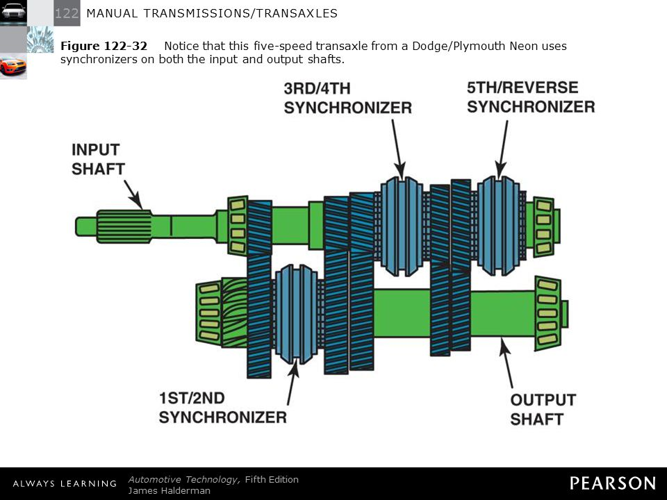 Figure 122-32 Notice that this five-speed transaxle from a Dodge/Plymouth Neon uses synchronizers on both the input and output shafts.
