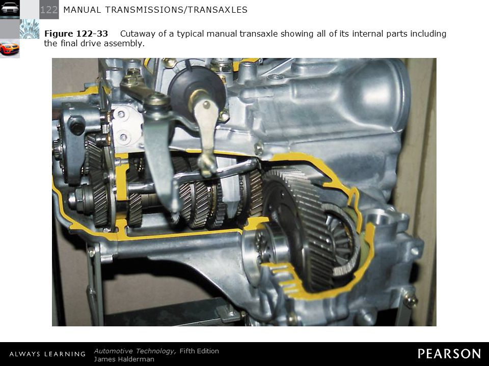 Figure 122-33 Cutaway of a typical manual transaxle showing all of its internal parts including the final drive assembly.