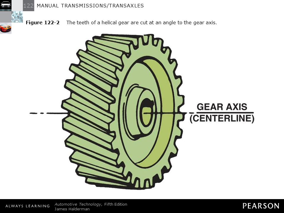 Figure 122-2 The teeth of a helical gear are cut at an angle to the gear axis.