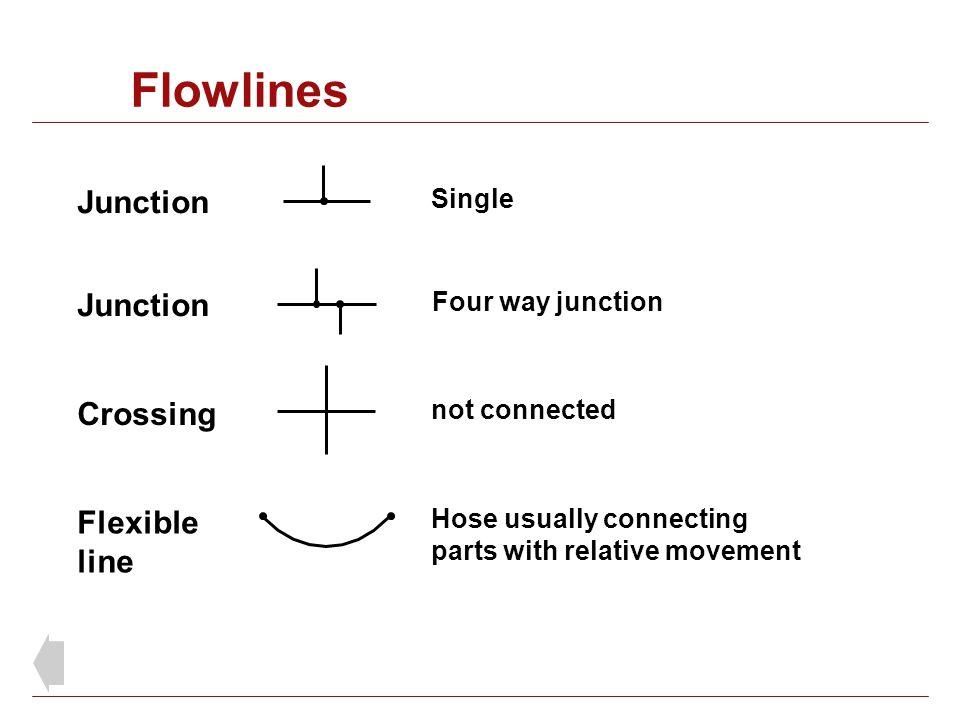 Flowlines Junction Junction Crossing Flexible line Single